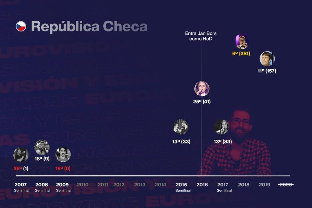 Infografía de República Checa en el festival de Eurovisión